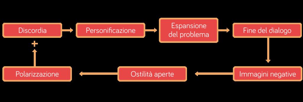 schemi_mediazione1